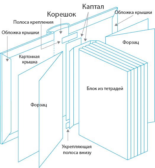 Анатомия книги в твердом переплете